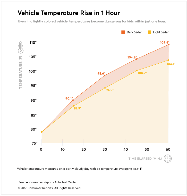 Rise in the interior temperature of a vehicle in one hour
