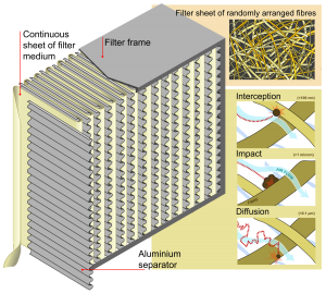 The diagram of a high efficiency particulate air (HEPA) filtration system