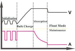 The four stages of charging and maintaining a car battery for optimum performance
