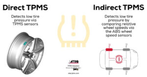 two types of tire pressure monitoring systems. Direct TPMS and indirect TPMS
