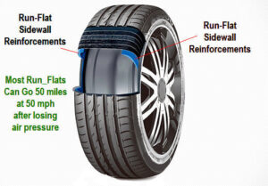 a tire cut-away view showing the reinforced sidewall of a run flat car tire