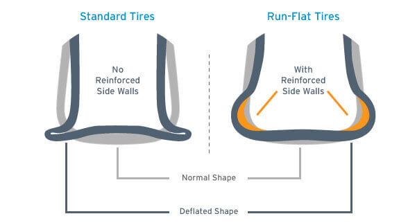 tire sidewall difference between standard car tires and run-flat tires